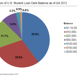 How Student Loan Services Can Affect Millions of People